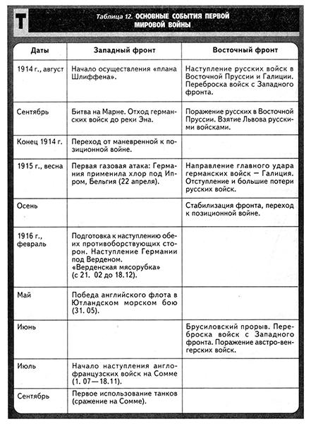 1914-1918 таблица западный мировая восточный война и фронт гдз первая